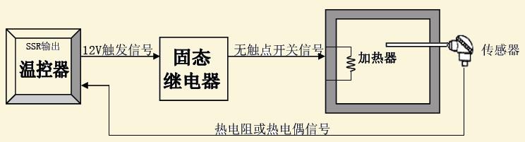 ②,固态继电器(电压)输出温控系统